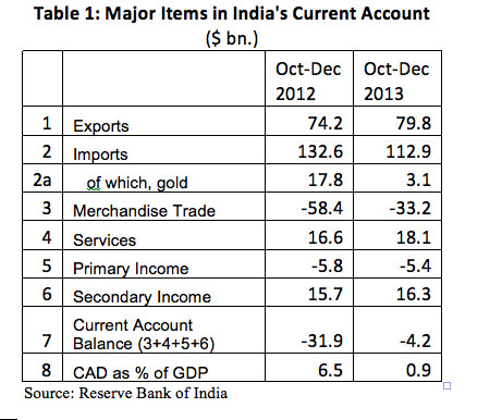 balance of payment and indian economy The frequent and drastic fall of the indian rupee is indication of the debt crisis we  are in and the bad shape of our economy today.